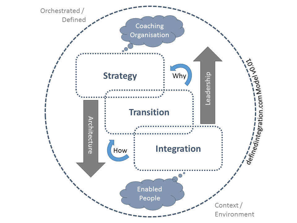 DEFINED INTEGRATION Model
